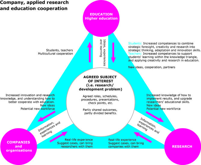 Models Of Applying Enterprises And Research With Education Creative Strategic Foresight Study Module